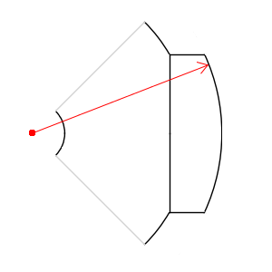 Example 2 of magnet radius