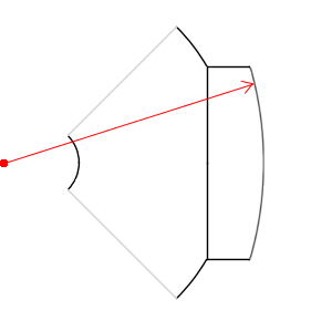 Example 3 of magnet radius